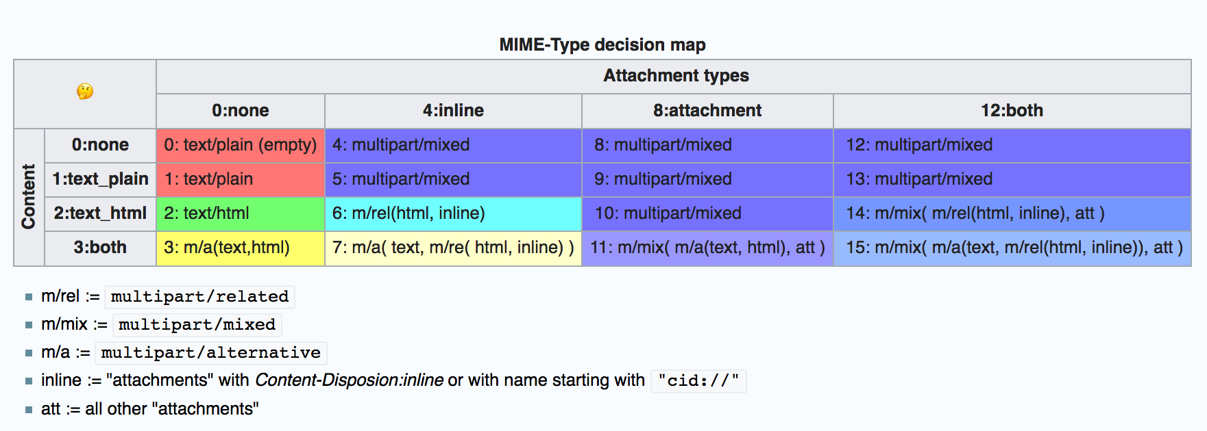 MIME-Type decision matrix
